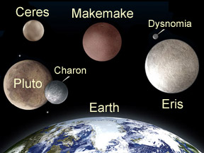 Dwarf Planets: Classification, Discovery, Definition, Kuiper Belt ...